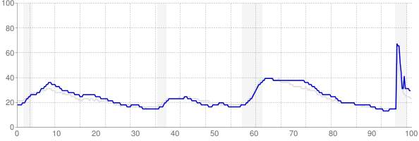 New Jersey monthly unemployment rate chart from 1990 to May 2021